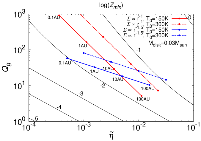 Models of the gas disks are plotted on the