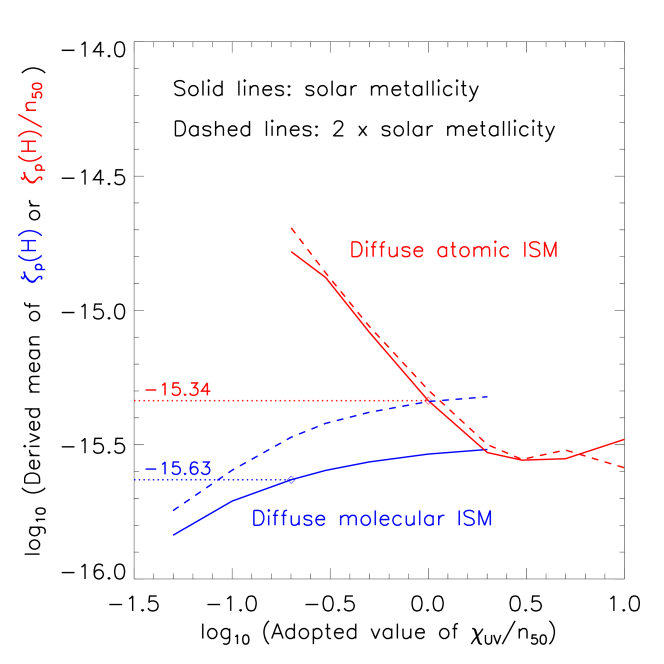 Dependence of the mean derived CRIRs upon the assumed values of