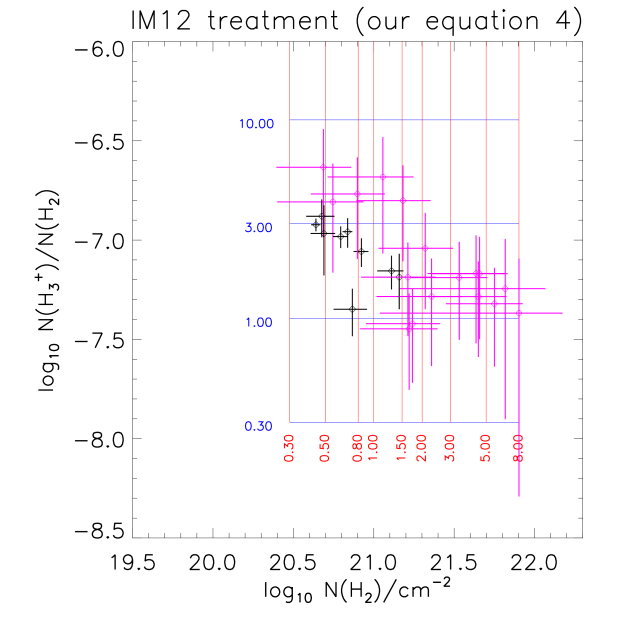 Same as Figure 3, but with the column densities computed using the simple analytic approximations adopted by IM12. Here, we adopted a gas temperature of 70 K and assumed a molecular fraction of 1.0