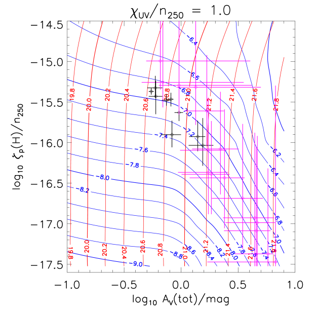 Same as Figure 3, but now with contours of the observed quantities