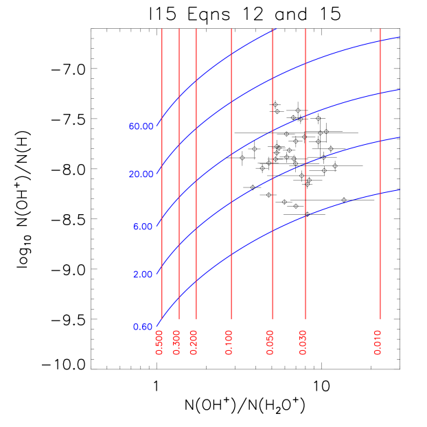 Same as Figure 7, but with the column density ratio computed using the simple analytic approximations adopted by N15, and with the red contours being contours of molecular fraction.