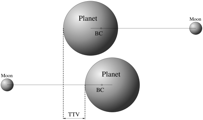The conventional TTV: the time shift due to the revolution of the companion around the common barycenter (Sartoretti & Schneider 1999). Not to scale.