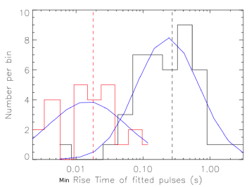 A distribution of the minimum pulse rise time for long and short GRBs. The minimum variability time scale or the minimum fitted pulse rise time clearly shows a bimodal distribution showing that it can be a parameter to distinguish between long and short GRBs.