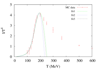 Effect of the reduction of the number of degrees of freedom on the Hagedorn spectrum: a.) pressure, b.) interaction measure. The parameters of the fits is contained in