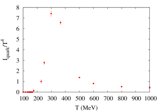 The pressure and trace anomaly (interaction measure) of the QGP, according to our model predictions and MC data. SB means the asymptotic Stefan-Boltzmann limit.