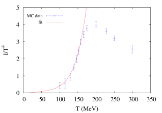 Hagedorn fits to the MC pressure data (a.) and interaction measure (