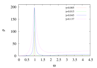 a.) Spectral functions consisting of a single peak with different width parameters at