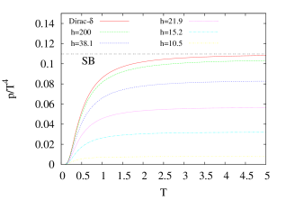 a.) Spectral functions consisting of a single peak at