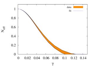 Effective number of thermodynamical degrees of freedom in the studied temperature range, for a.) Scenario 1, b.) Scenario 2. The shaded regions represent temperature dependence of the definition. The fit functions were Gaussian.