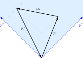 Two examples of momentum configurations for the Wightman 3-point function. The momenta