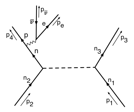Feynman diagram for a modified Urca process. The initial state contains two neutrons: