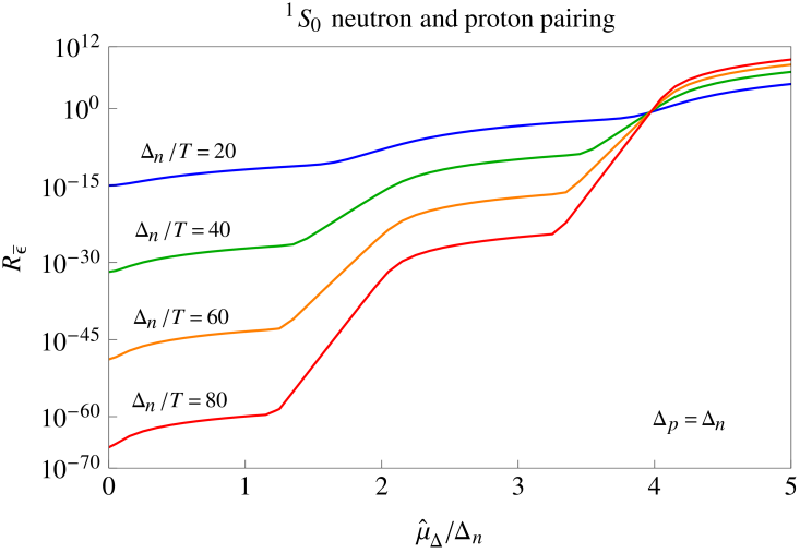 Dependence of neutrino emissivity [via the averaged modification function
