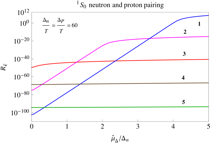 Amplitude dependence of the neutrino emissivity for different channels that contribute to the modified Urca process. This explains the step structure in Fig.