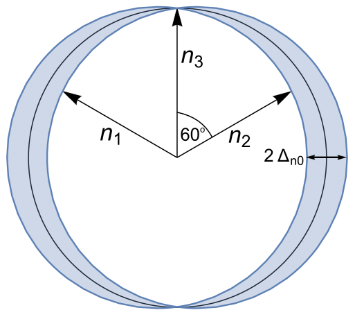 Momenta of the neutrons in one example of a typical Urca process in a