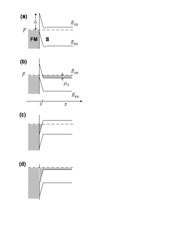 Energy diagrams of modified ferromagnet-semiconductor (FM-S) junctions at equilibrium: modified Schottky contact of a FM metal with nondegenerate (a) and degenerate (b) semiconductors with a depletion layer in S near the interface. The Schottky contacts are modified by highly doped very thin semiconductor