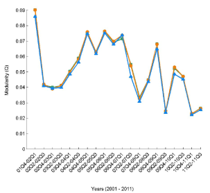 Temporal trend in the values of