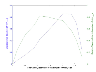 Dependence of the (relative) bias of the naïve approach on the heterogeneity (coefficient of variation) of community size, for various benchmarks with