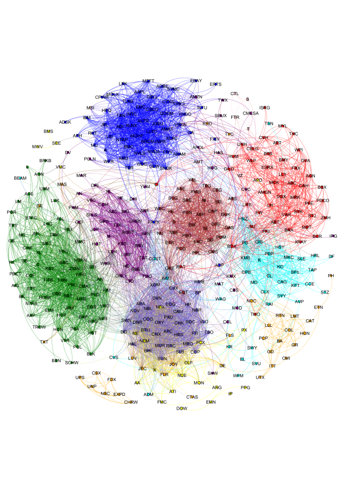 Asset graph for the S&P 500 (log-returns of daily closing prices from 2001Q4 to 2011Q3). The network is generated from the correlation matrix of the constituent stocks, after taking the Fisher transform and setting a threshold at 2 standard deviations. The color of each node represents the industry sector to which that stock belongs (see Table