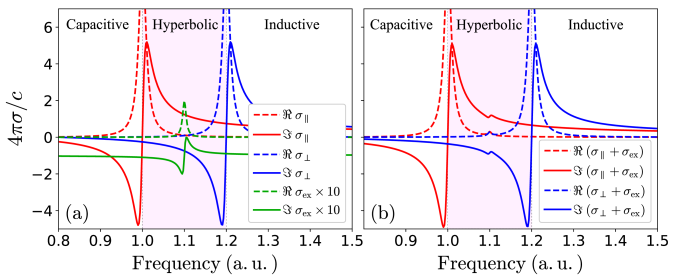 (a) The effective conductivities [Eq.(