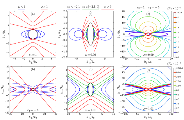 The iso-frequency contours (IFCs) of the hybrid TE-TM surface waves in the plasmonic uniaxial metasurface near the transition frequency of elliptic topology to hyperbolic (