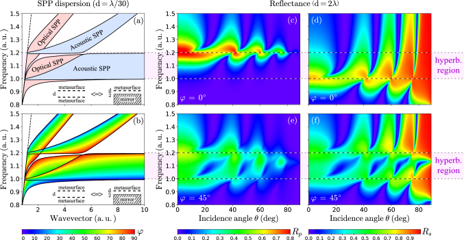 The shaded regions (a) and the propagation angles distribution colormap (b) of the hybrid surface waves dispersions