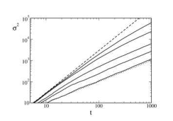 Time evolution of the average variance of the quantum walker with broken links in a log-log scale. The dashed line corresponds to the case