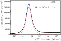 On the left, mass distributions of the decaying particles with the results of the fit superimposed; signal contributions are shown by the red dashed curves, and the total fit functions including background contributions are shown by the blue solid curves. On the right, the background-subtracted distributions of the calibration samples for electrons, muons, pions, kaons and protons as a function of the track pseudorapidity,