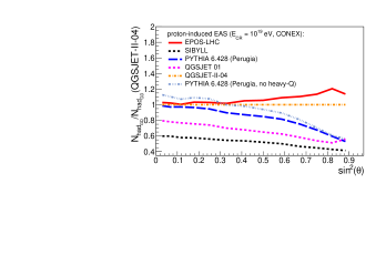 Zenith-angle dependence of the number of hadrons (left) and electrons (right) at sea-level for proton-induced EAS of