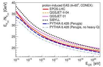 Mean energy of muons at sea-level for inclined proton-induced showers (