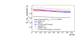 Zenith-angle (left) and radial (distance to the shower core) (right) dependence of the number of muons at sea-level for proton-induced EAS of