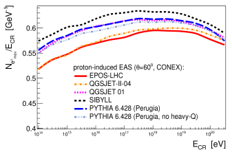 Number of electrons and positrons at the shower maximum (normalized by the cosmic-ray energy