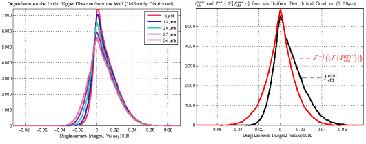 On the left, the displacement integral distributions corresponding to one dimensional simulations with a reflective wall placed at the origin. The legend indicates color coding of the curves depending on the upper limit of the initial condition interval. As the upper limit increases, i.e.more particles start far away from the wall,