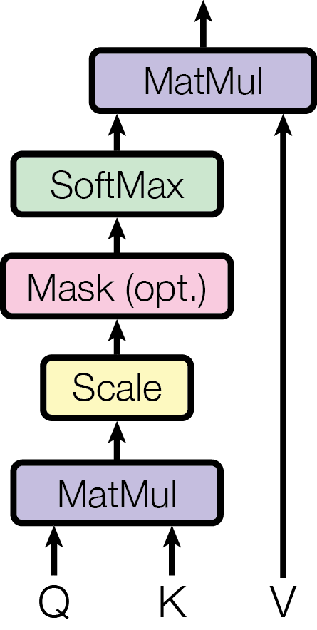(left) Scaled Dot-Product Attention. (right) Multi-Head Attention consists of several attention layers running in parallel.