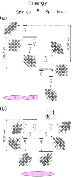 (Color online) Valence states closest to the Fermi energy for Mn in symmetric configuration II-II with full dashes for (a) FM and for (b) AFM couplings. They follow the notation of the previous figure. For off-center positions the valence states break the degeneracy even further.