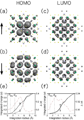 (Color online) Orbital densities in the Mn-centered sphere for the Highest Occupied Molecular Orbital (HOMO): (a) and (b) for up and down states. Also the densities for the Lowest Unoccupied Molecular Orbital are shown in (c) and (d) panels, up and down respectively. The density cut is around one third of the maximum value. The integrated charges around nanoparticle centers are given in (e) and (f) for HOMOs and LUMOs, respectively. Their up-down differences are plotted as dashed-dotted lines in gray. The Cd Wigner-Seitz Radius