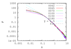 Density profile of simulation B3 at different times (see labels in figure). The cyan dash-dotted line is the density profile of the initial model (