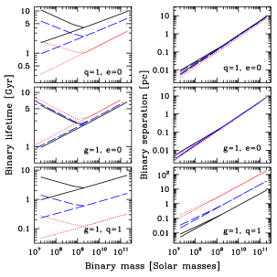 Lifetime (left panels) and characteristic separation (right panels) of MBHBs vs binary mass. In the top panels solid–black, dashed–blue and dotted–red lines are for density profiles with