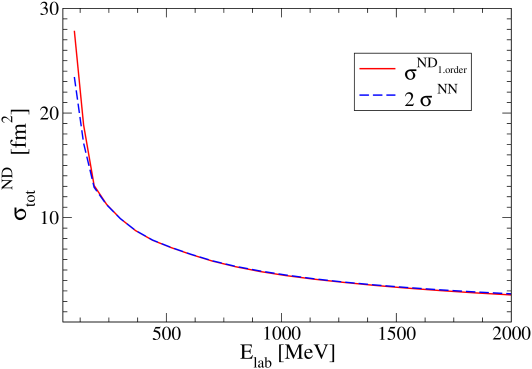 (Color online) The total cross section for three-body scattering as function of the laboratory projectile energy. Shown are the first order (in