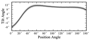 LMC tilt angle measured along 1 kpc wide strips centered at the LMC optical centre. The gray shaded band is the standard deviation found by parametrically resampling the RR Lyrae distance data 1000 times. Maximum tilt angle of