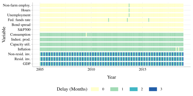 Publication Delays. The shade of each box represents the number of months since the last available observation. The delay is computed for the tenth day of the corresponding month; a zero-month delay implies that the observation for the preceding month is available.