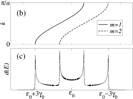 (a) Infinite slab made from a two dimensional square lattice of H atoms: (b) band structure for the two Bloch states