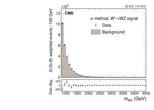 S/(S+B) event-weighted distributions of the resonance mass for the