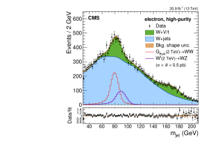 Comparison between the fit result and data distributions of