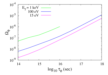 Allowed region of the parameter space of the decaying particle scenario. The lines are drawn for the 99% CL contours in Fig.