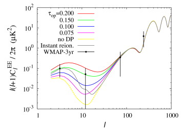 TT (top-left), TE (top-right), and EE (bottom) power spectra of the CMB for