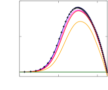 Wall-normal profiles of the different components of the Reynolds stress tensor, normalized with