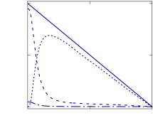 Normalised shear stress balance across the channel, for (a)