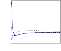 Wall-normal profiles of the cross-correlations