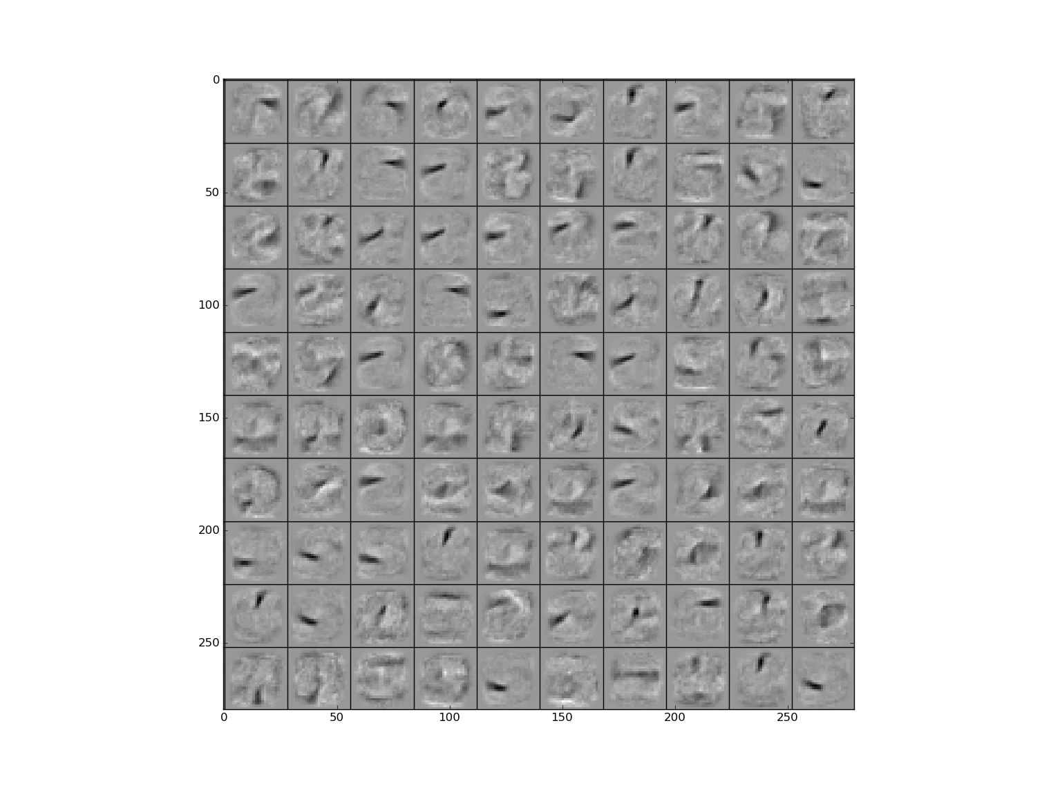 Visualization of features learned by first layer hidden units for (a) backprop and (b) dropout on the MNIST dataset.