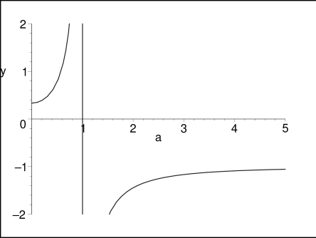 Plot of equation of state parameter